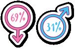 69% de femmes et 31% d'hommes