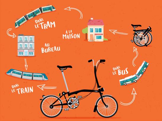 Illustration monBicloo dans le tram, le bus, ou le train.